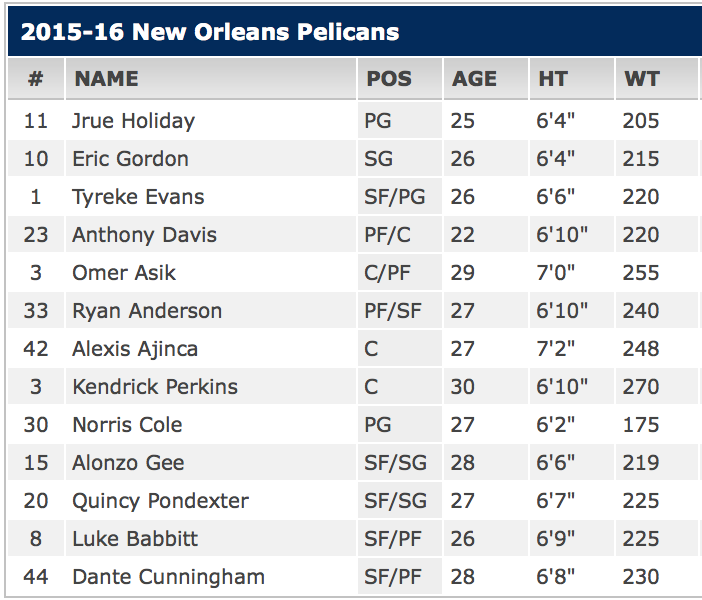 2015-16 Pelicans Roster.png